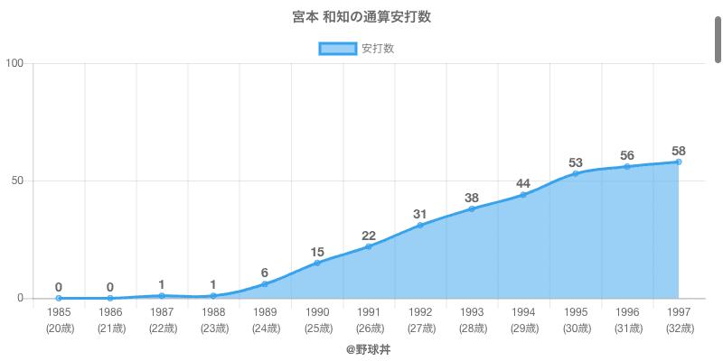 #宮本 和知の通算安打数