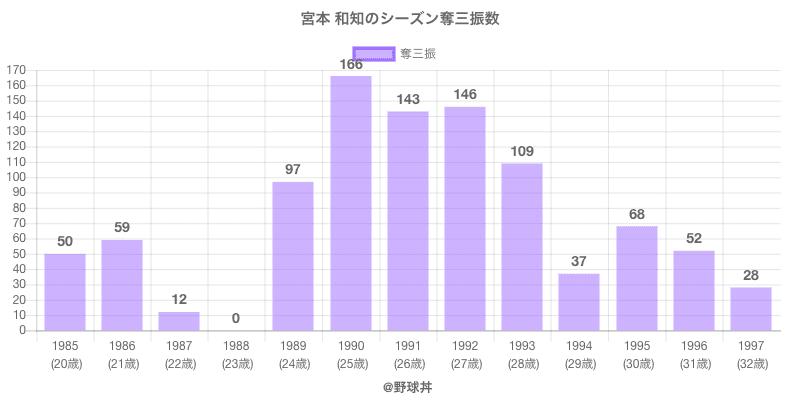 #宮本 和知のシーズン奪三振数