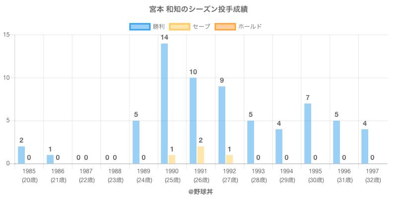 #宮本 和知のシーズン投手成績