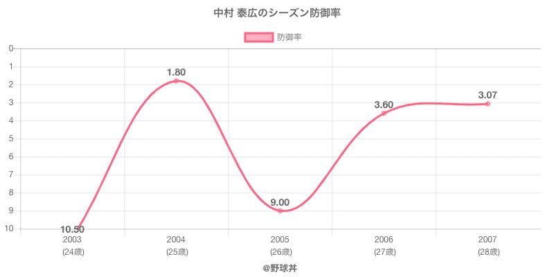 中村 泰広のシーズン防御率