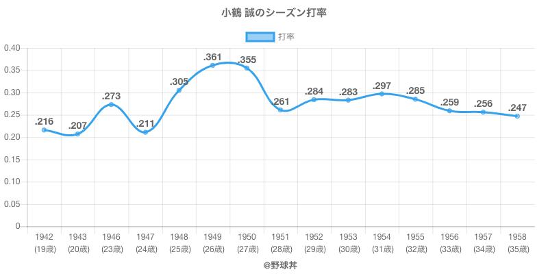 小鶴 誠のシーズン打率