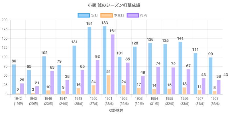 #小鶴 誠のシーズン打撃成績