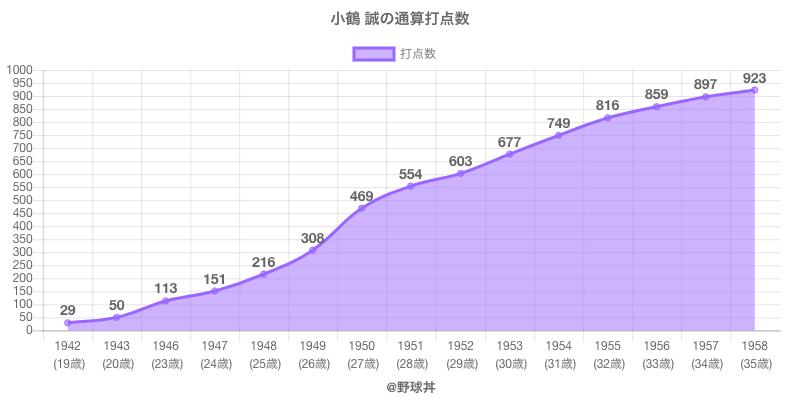 #小鶴 誠の通算打点数