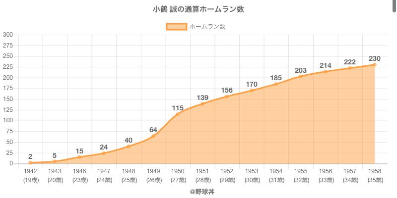 #小鶴 誠の通算ホームラン数