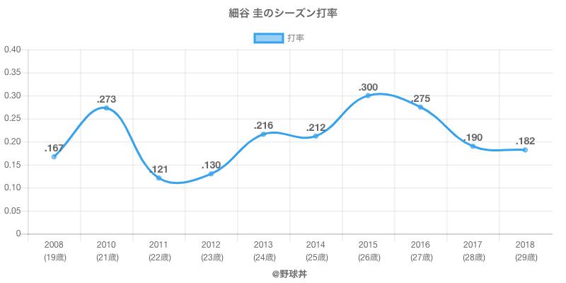 細谷 圭のシーズン打率