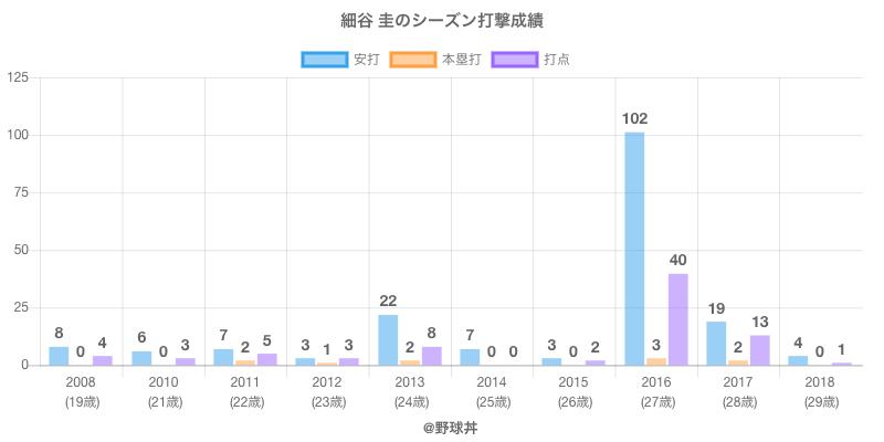 #細谷 圭のシーズン打撃成績