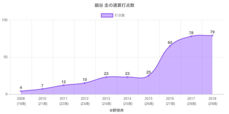 #細谷 圭の通算打点数
