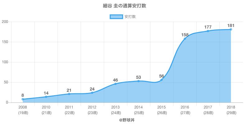 #細谷 圭の通算安打数
