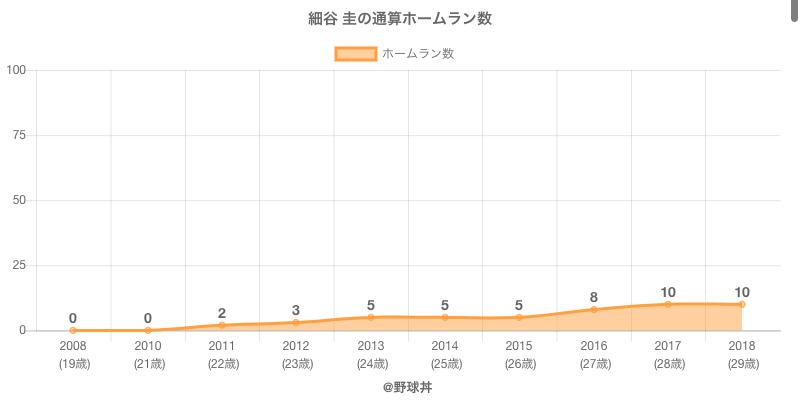 #細谷 圭の通算ホームラン数