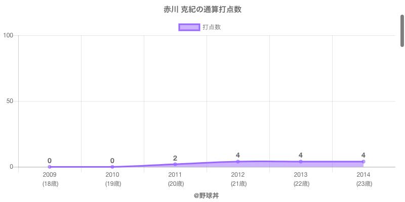 #赤川 克紀の通算打点数