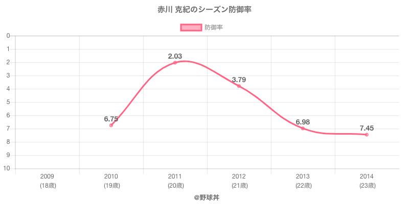 赤川 克紀のシーズン防御率