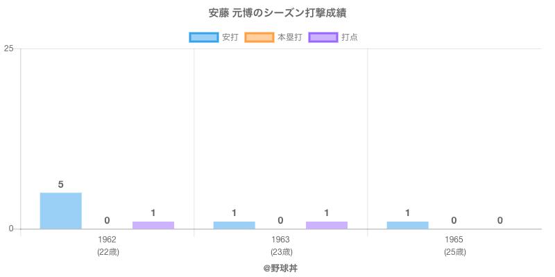 #安藤 元博のシーズン打撃成績