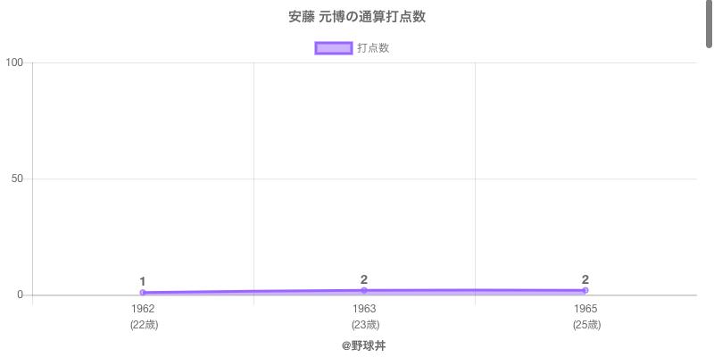 #安藤 元博の通算打点数