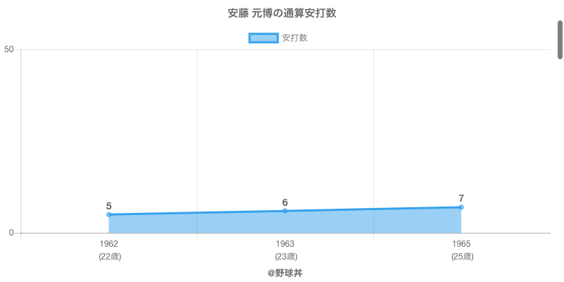 #安藤 元博の通算安打数