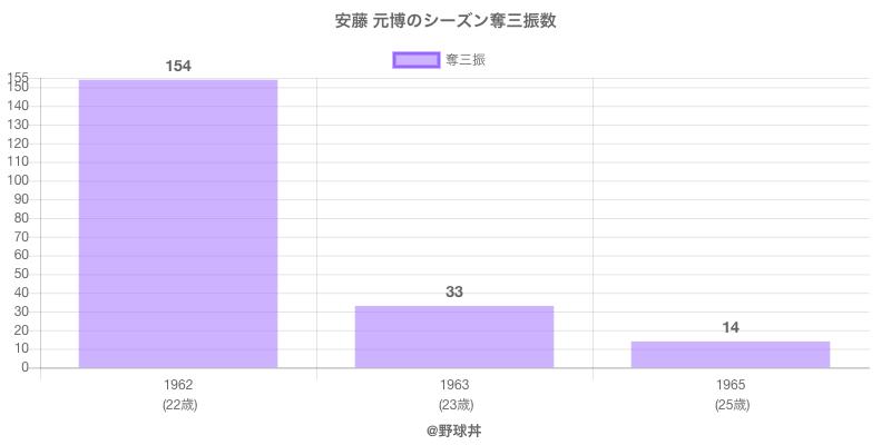 #安藤 元博のシーズン奪三振数