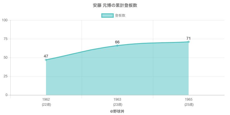 #安藤 元博の累計登板数