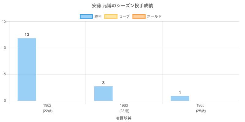 #安藤 元博のシーズン投手成績