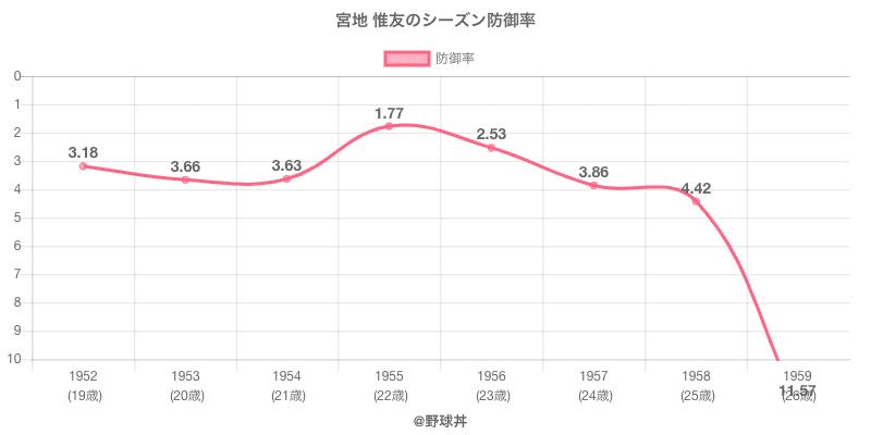 宮地 惟友のシーズン防御率
