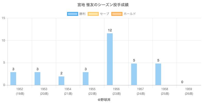 #宮地 惟友のシーズン投手成績