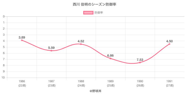 西川 佳明のシーズン防御率
