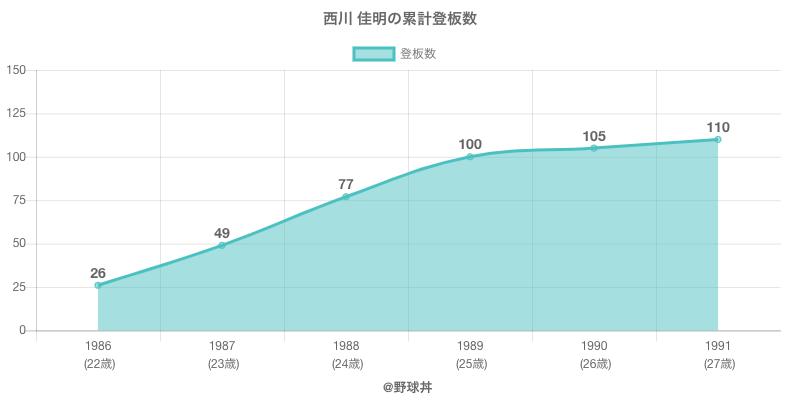 #西川 佳明の累計登板数