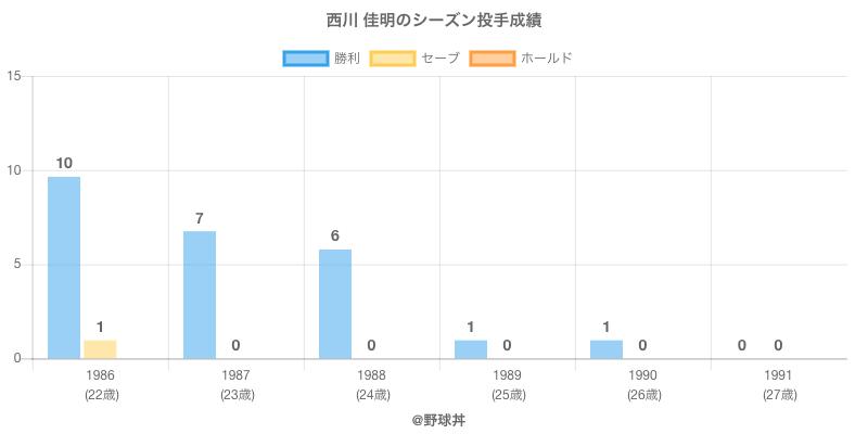 #西川 佳明のシーズン投手成績