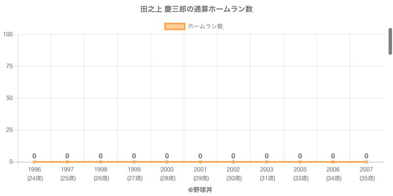 #田之上 慶三郎の通算ホームラン数
