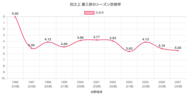 田之上 慶三郎のシーズン防御率