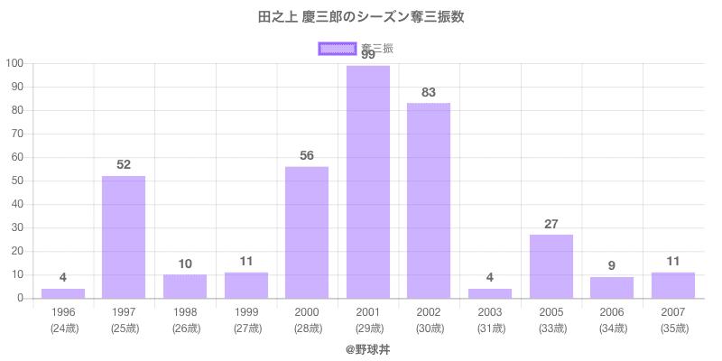#田之上 慶三郎のシーズン奪三振数