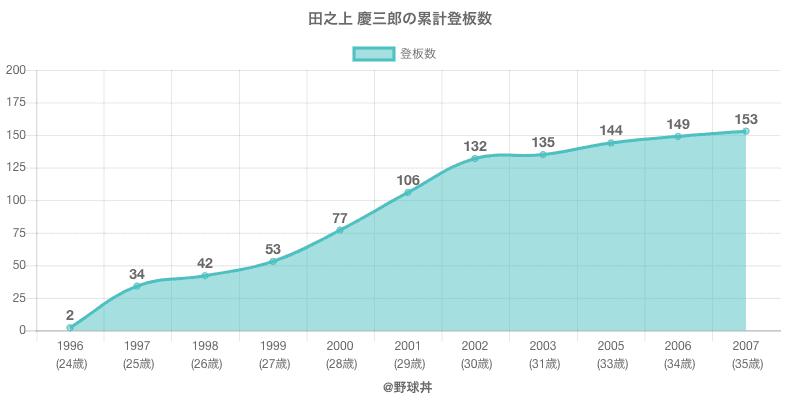 #田之上 慶三郎の累計登板数
