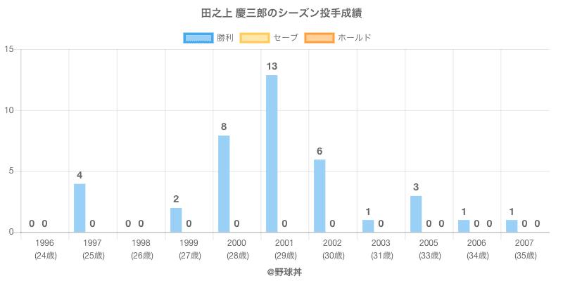 #田之上 慶三郎のシーズン投手成績
