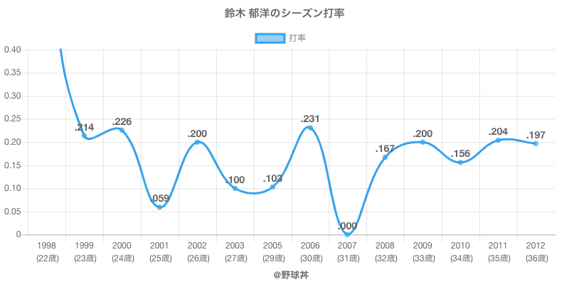 鈴木 郁洋のシーズン打率