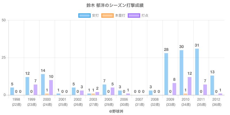 #鈴木 郁洋のシーズン打撃成績