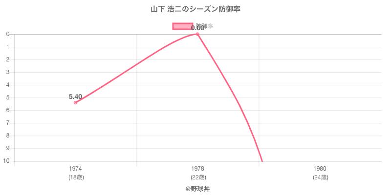 山下 浩二のシーズン防御率