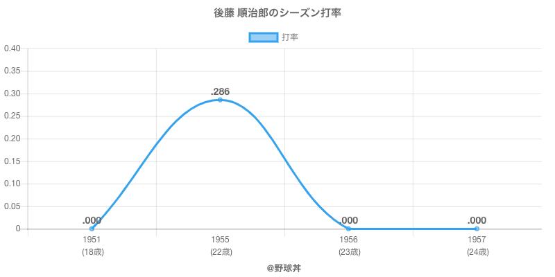 後藤 順治郎のシーズン打率