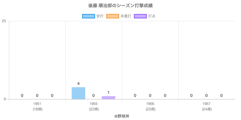 #後藤 順治郎のシーズン打撃成績
