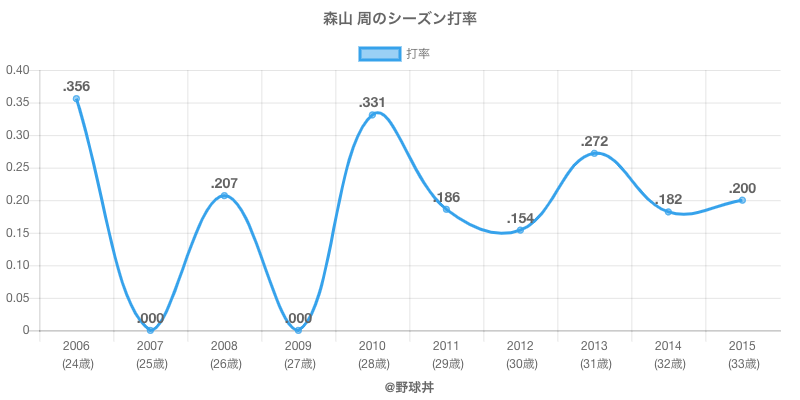 森山 周のシーズン打率