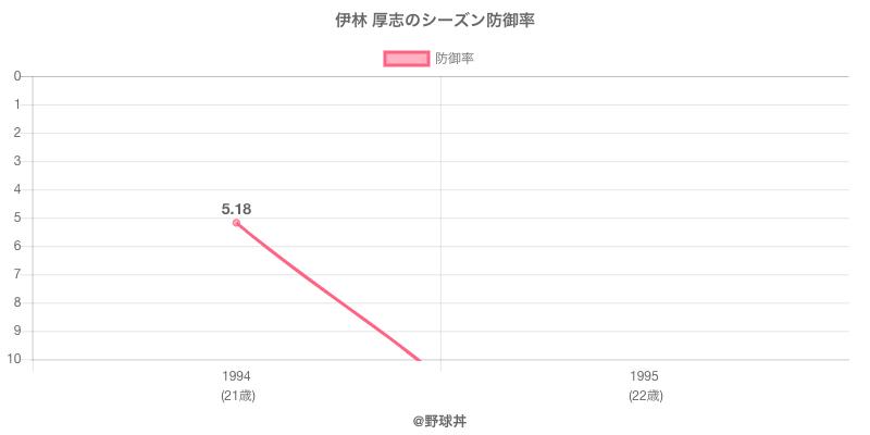 伊林 厚志のシーズン防御率