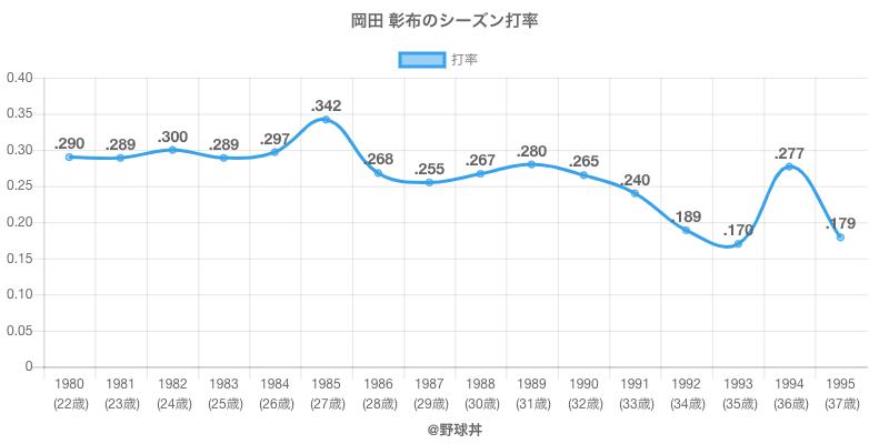 岡田 彰布のシーズン打率