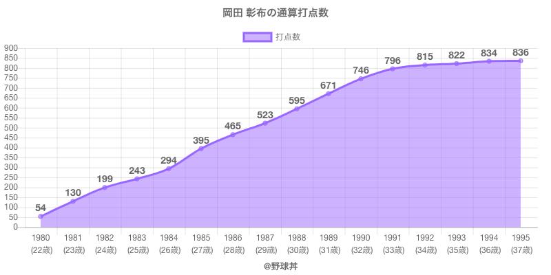 #岡田 彰布の通算打点数