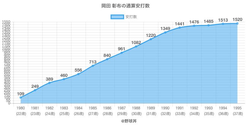 #岡田 彰布の通算安打数