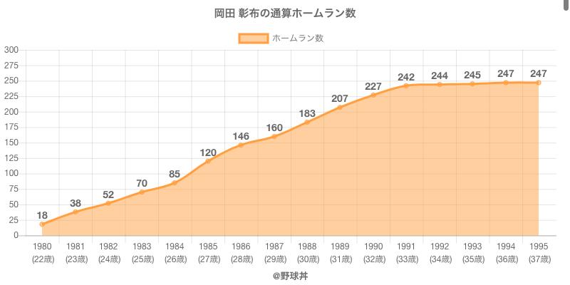 #岡田 彰布の通算ホームラン数