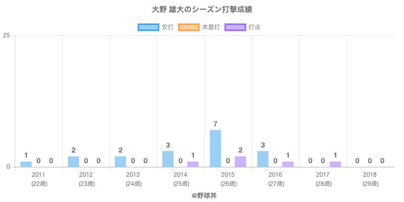 #大野 雄大のシーズン打撃成績