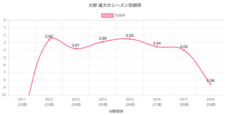 大野 雄大のシーズン防御率