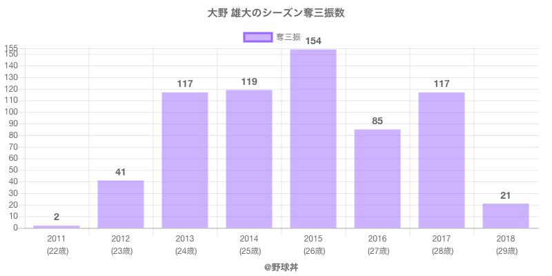 #大野 雄大のシーズン奪三振数