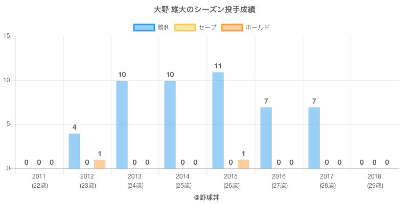 #大野 雄大のシーズン投手成績