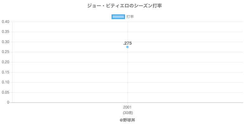 ジョー・ビティエロのシーズン打率