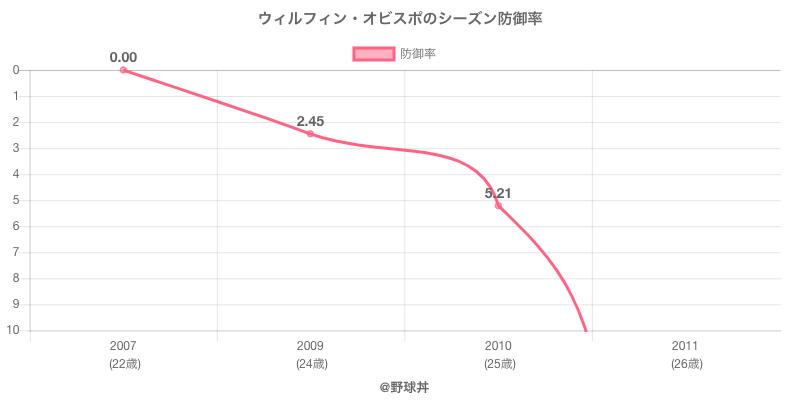 ウィルフィン・オビスポのシーズン防御率