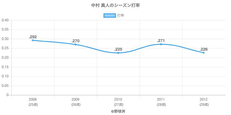 中村 真人のシーズン打率