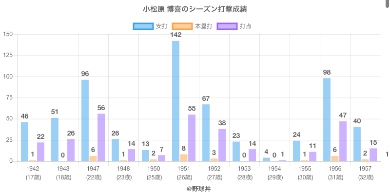#小松原 博喜のシーズン打撃成績